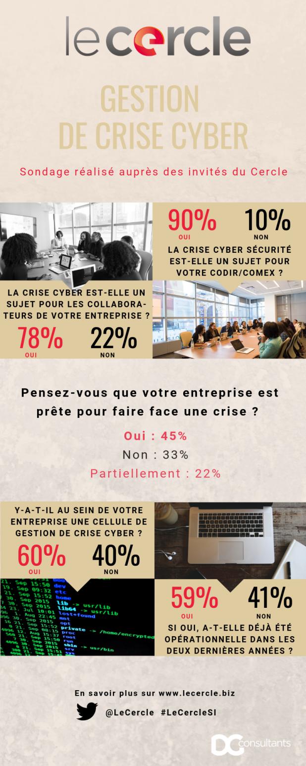 Infographie Le Cercle Gestion de Crise